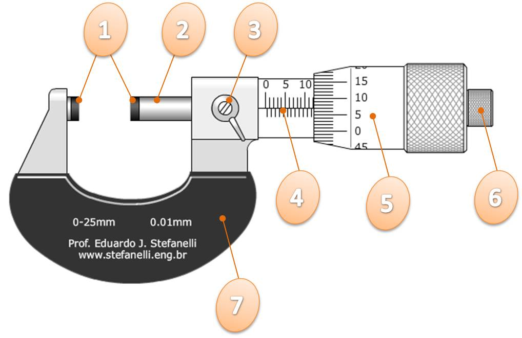 Micrometre 2