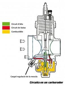 Circuits en un carburador