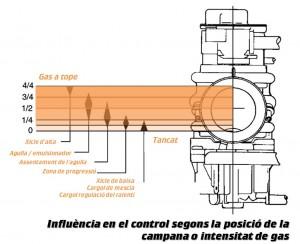 Influència en el control del gas