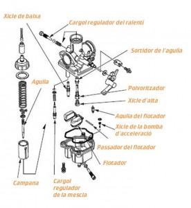 Parts d'un carburados tipus