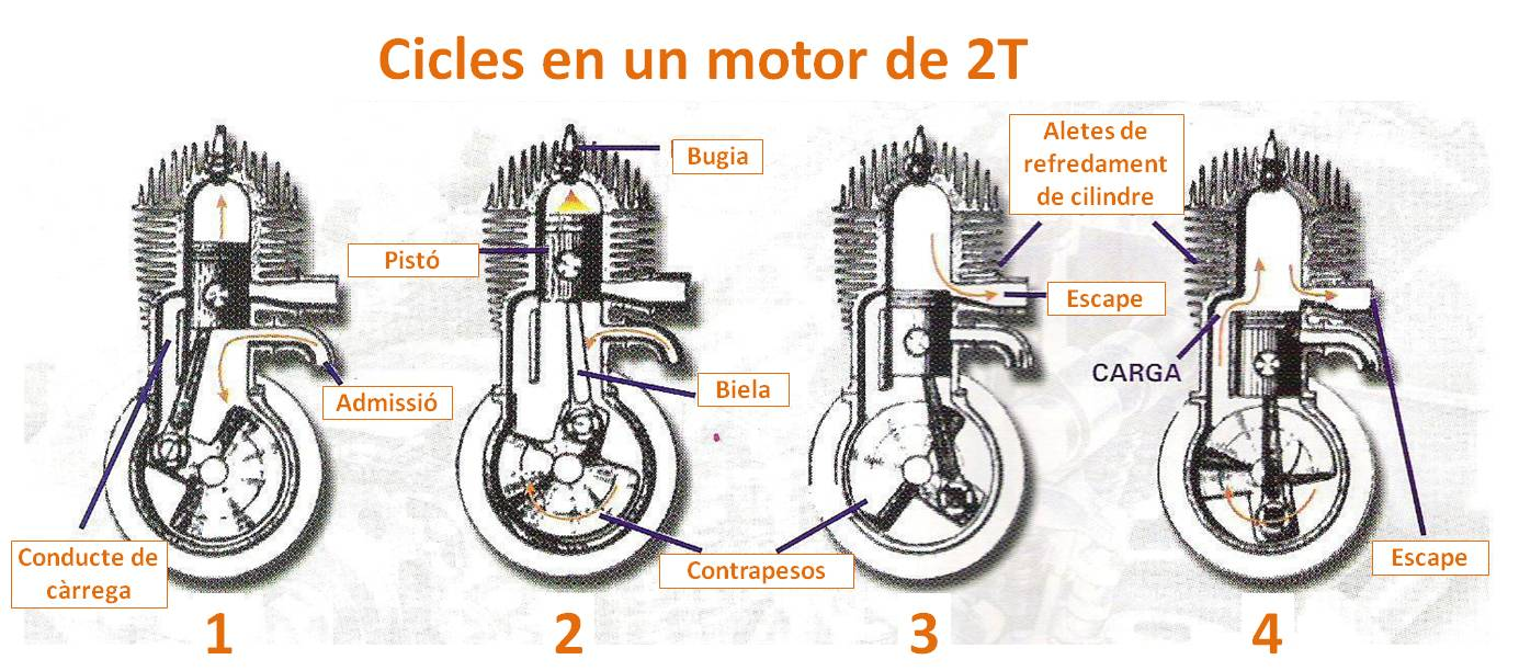 Cicles motor 2T