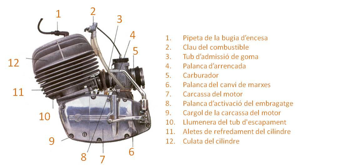 Parts del motor