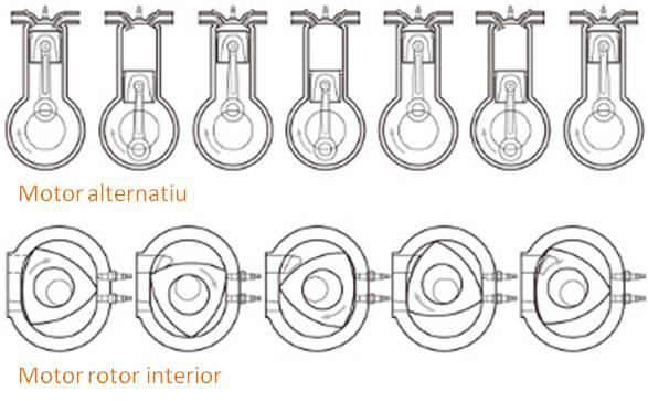 Tipus motor rotatiu alternatiu